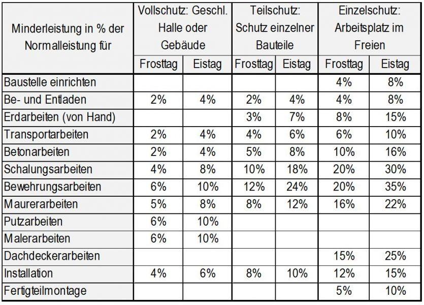 Abbildung 1: Minderleistungskennzahlen in % der Normalleistung (Entnommen aus Lang 1988, S. 65)