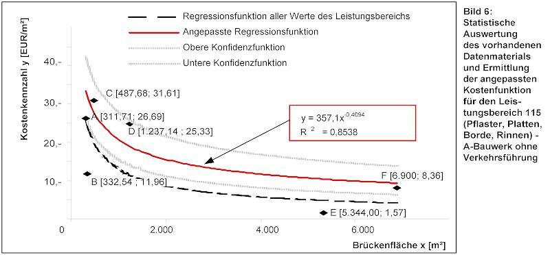 Statistische Auswertung der Kosten fürden LB 115 in Autobahnbauwerken