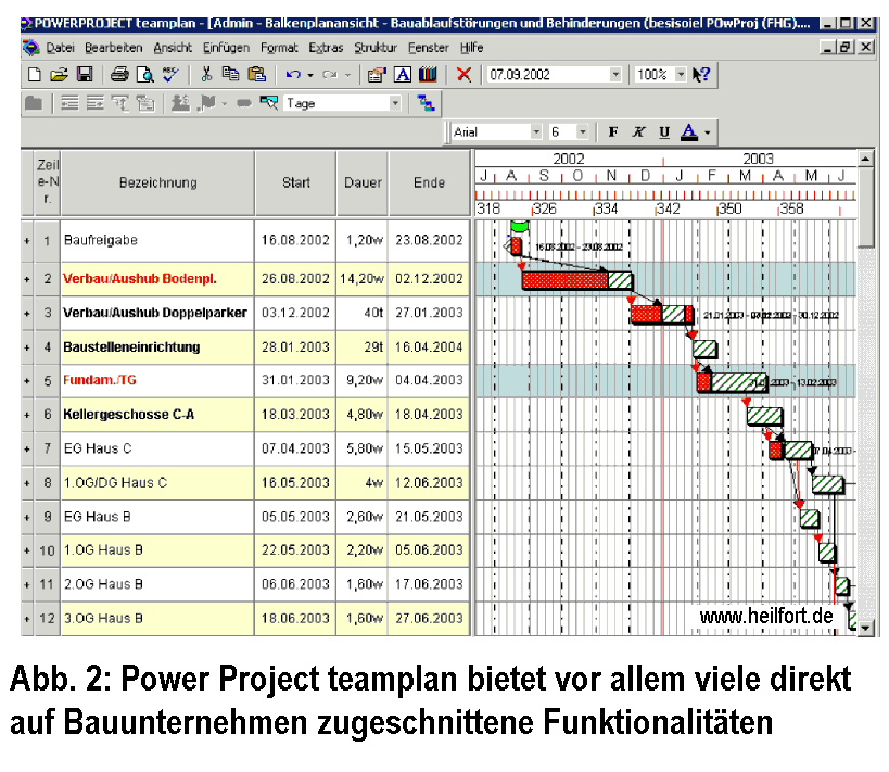 Darstellung von Bauablaufstörungen mit Powerproject