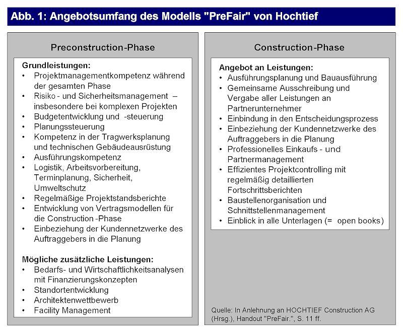 PreFair - das alternative Geschäftsmodell der Hochtief AG