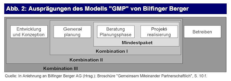 Das GMP-Modell der Bilfinger Berger AG