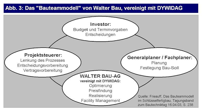 Das Bauteam-Modell der Walter Bau AG