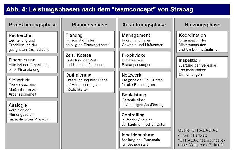 Alternative Geschäftsmodelle der Strabag AG