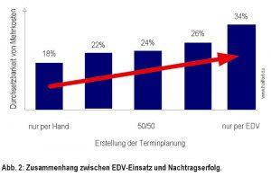 EDV-Einsatz führt zu einer höheren Durchsetzbarkeit von Mehrkosten