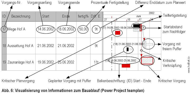 Darstellung von Bauablaufstörungen in Powerproject