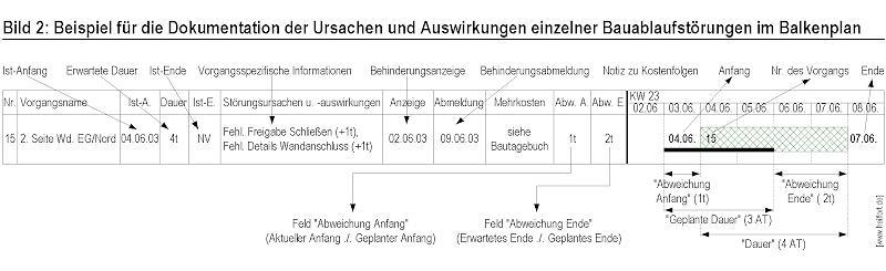 Bauablaufbezogene Darstellung der Auswirkung von Bauablaufstörungen mit MS Project