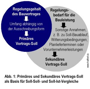 Primäres und sekundäres Vertrags-Soll