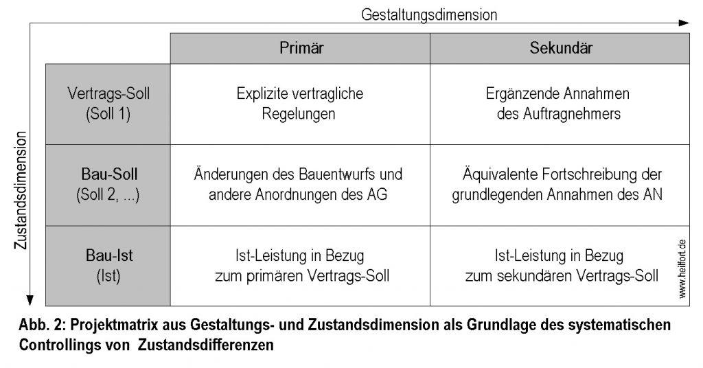 b23-2-termincontrolling-bauzustaende