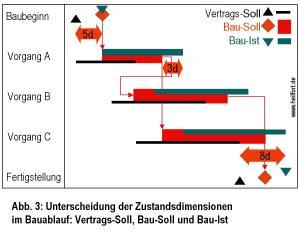 Vergleich des aktuellen Bauzustandes mit dem Referenzplan