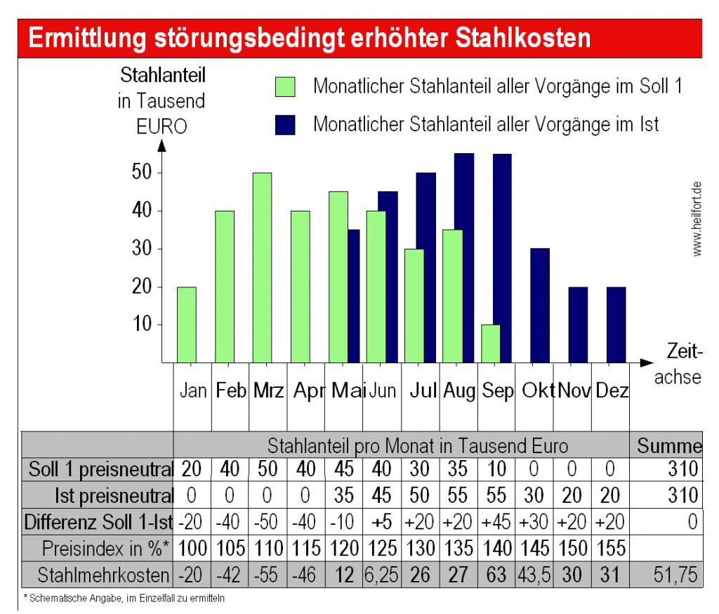 b27-ermittlung-von-stahlmehrkosten-histogramm