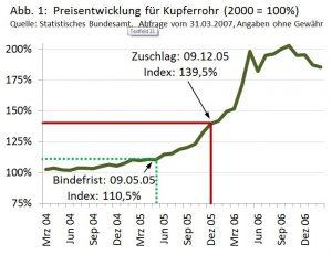 Preisentwicklung für Kupferrohr zwischen März 2004 und 2007
