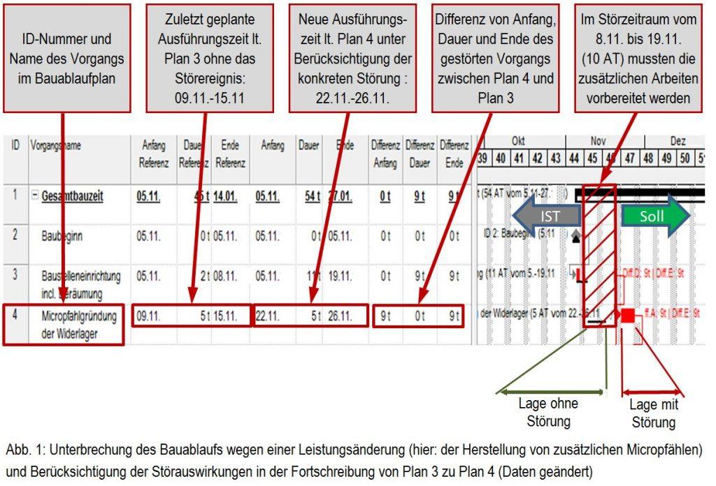 Beispiel für den Nachweis einer Bauablaufstörung mit dem Bauablauf-Differenzverfahren