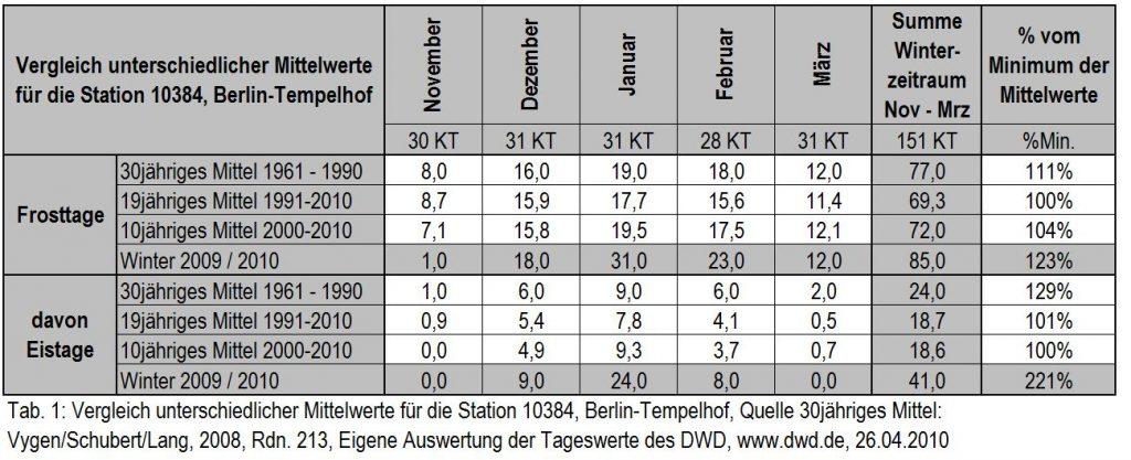 Vergleich unterschiedlicher Mittelwerte für die Station Berlin Tempelhof
