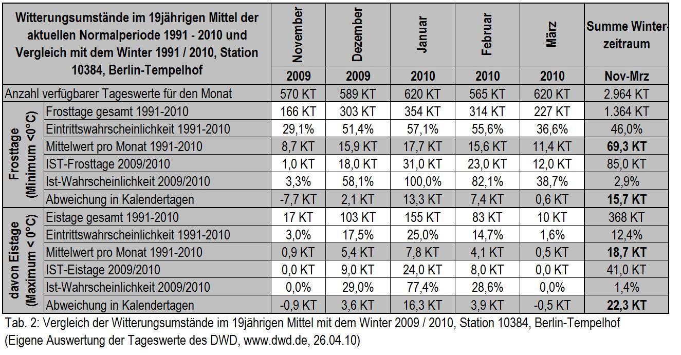 Vergleich der Witterungsumstände im 15-jährigen Mittel