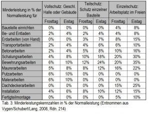 Minderleistungskennzahlen in Prozent der Normalleistung